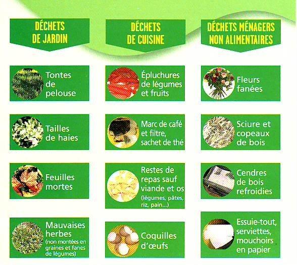 Cap le compostage - Que peut on mettre dans un composteur de jardin ...